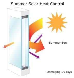 Low E Solar Control