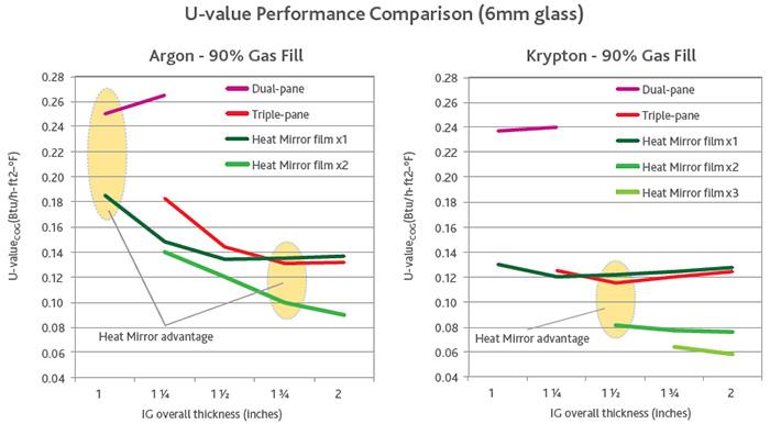 U-Value_Chart